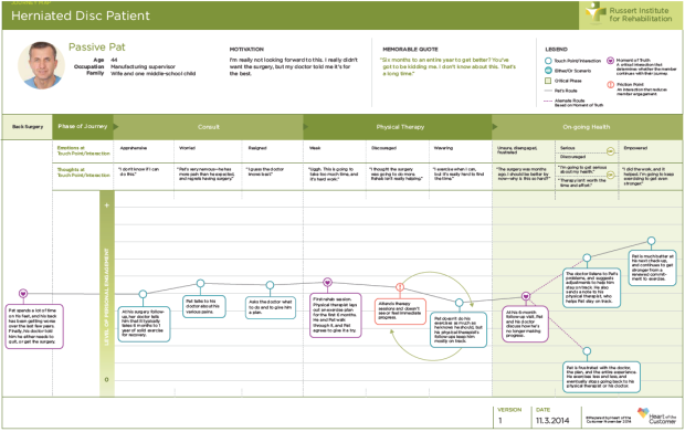 Sample customer journey map from Heart of the Customer - example 1