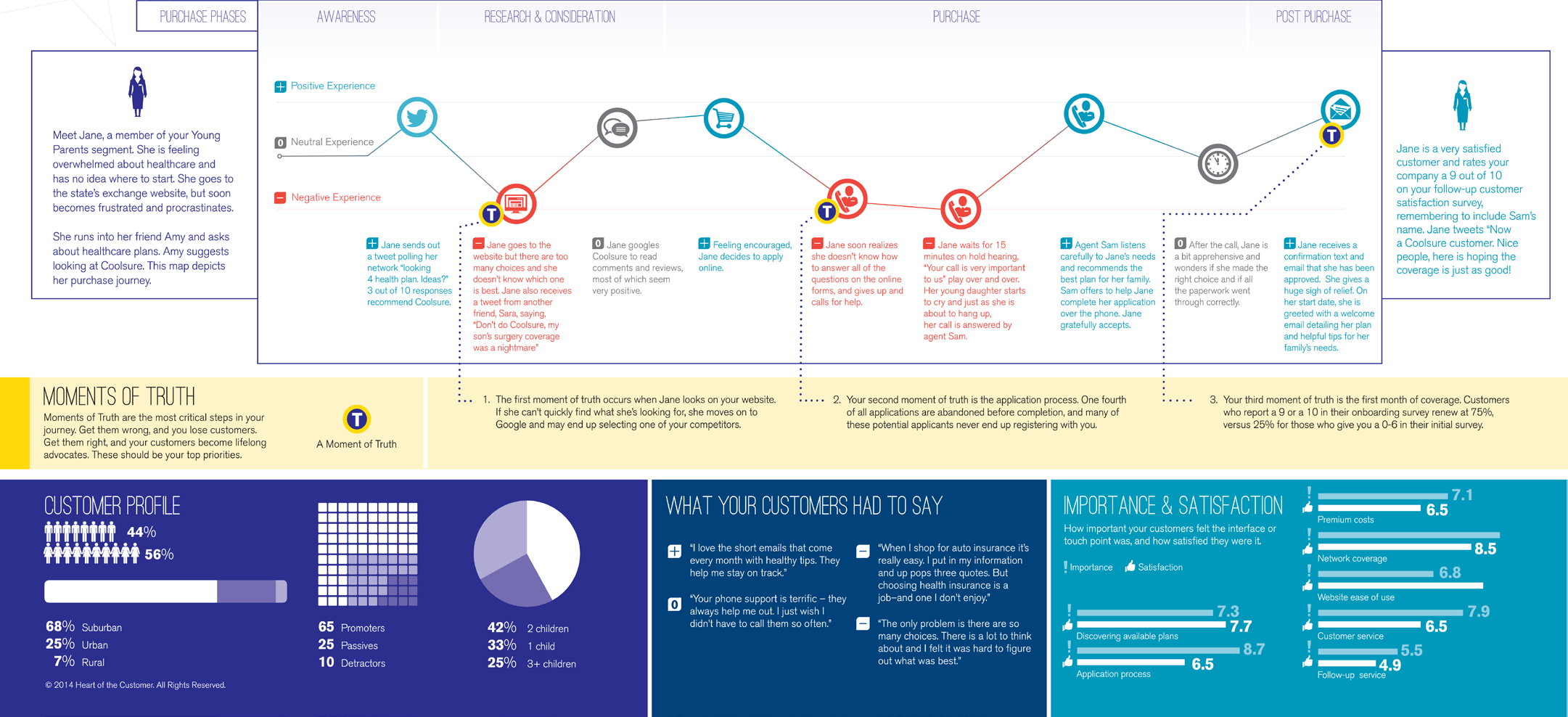 Sample customer journey map from Heart of the Customer - example2