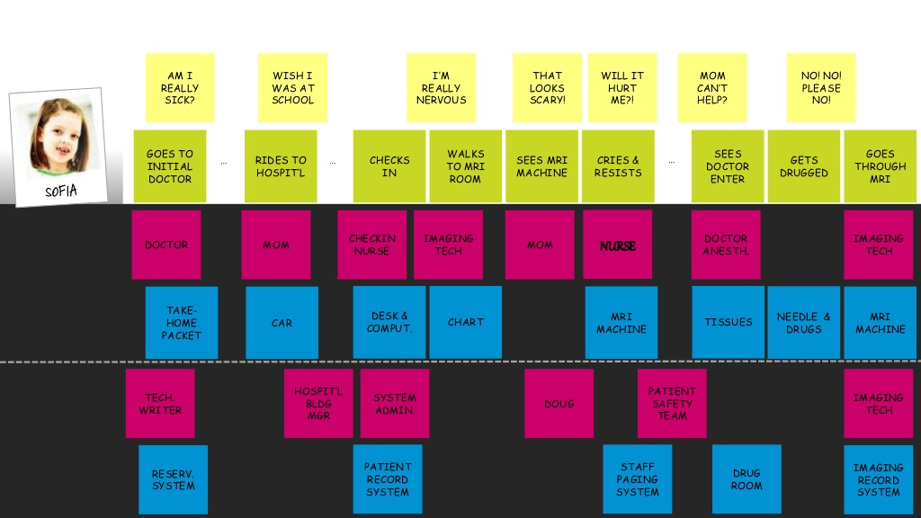 sample journey map from DesigningCX