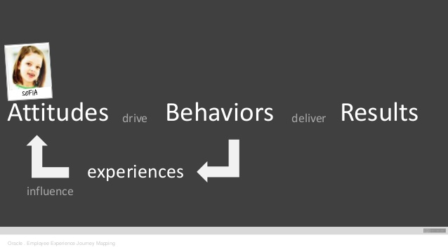 Attitudes drive Behaviours deliver Results - experiences influence Attitudes