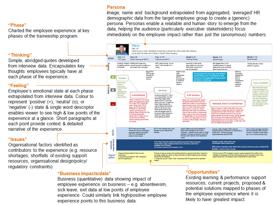 Annotated employee experience map